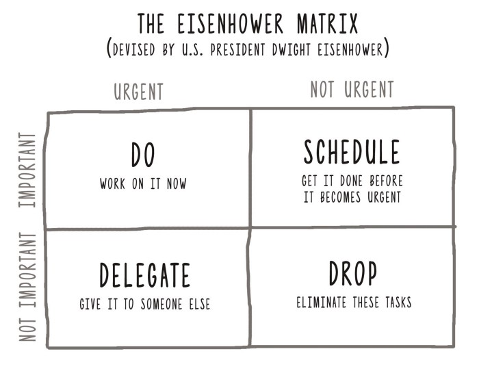 Productivity - Eisenhower Matrix